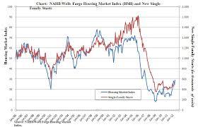Real Estate Index Chart Case Shiller Index Vs Housing Market Index Has Real Estate
