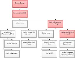Itil Major Incident Management Process Flow Chart Www