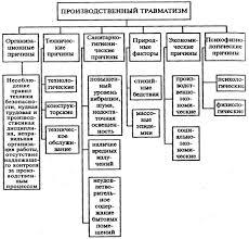Реферат Производственный травматизм и меры его предупреждения Причины несчастных случаев представлены на следующем рисунке 1