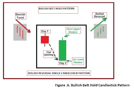 Technical Classroom How To Use Single Candlestick Chart
