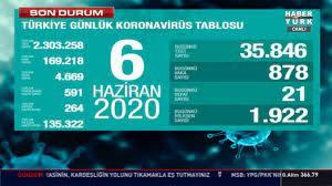 6 Haziran koronavirüs tablosu Türkiye! Bugün vaka ve ölü sayısı kaç oldu? Corona  tablosu