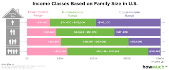 Economic Class Chart Who Is Really Middle Class In America This Chart Shows Just