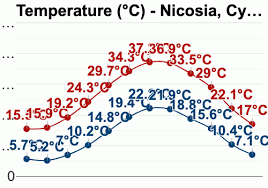 Cyprus Climate Chart Nicosia Cyprus Detailed Climate Information And Monthly
