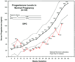 Naprotechnology Progesterone Chart Progesterone Support In Pregnancy