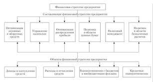 Финансовая стратегия предприятия Финансы Составляющие и объекты финансовой стратегии предприятия