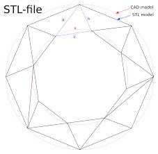 Stl File Designer Stl File Format Wikipedia