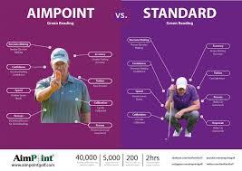 71 Comprehensive Golf Green Reading Chart