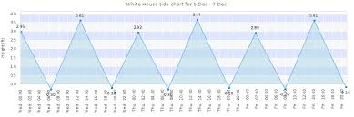 White House Tide Times Tides Forecast Fishing Time And