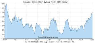 Canadian Dollar Cad To Euro Eur History Foreign Currency