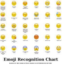 Android Emoji Conversion Chart Writing Tips Emoji Chart Emoji Faces Funny Emoji