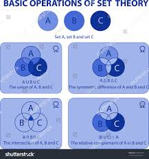 A U B U C Venn Diagram Basic Operations Set Theory Venn Diagrams Stock Vector