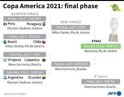 Copa America knockouts bracket in ...