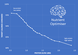 Lbm Chart How Much Protein Do You Need To Reduce Hunger For Weight