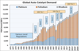 Precious Metal Weight Conversion Chart The Auto Catalyst Precious Metals Dilemma Precious Metals