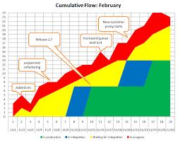 Wip Flow Chart Cumulative Flow Diagram Can Double As Retrospective Timeline