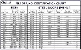 garage door sizeConsidering the Garage Door Spring Sizes before Replacing