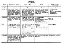 essay on nutrients top essays health biology home rsaquorsaquo biology rsaquorsaquo essay rsaquorsaquo essay on nutrients rsaquorsaquo health rsaquorsaquo nutrients