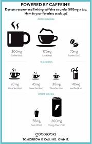 Green Tea Caffeine Vs Coffee Chart Does Green Tea Have More Caffeine Than Black Tea Quora