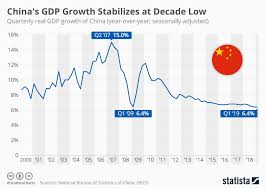 Quarterly Gdp Growth Chart Chart Chinas Gdp Growth Stabilizes At Decade Low Statista