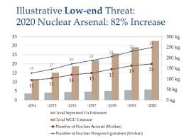 Nuke Chart North Koreas Nuclear Weapons Program Is Booming