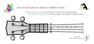How To Read Tab Charts Jeris Youkulele Notes How To Read Ukulele Tablature Tab