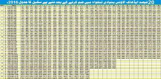 Nypd Salary 2016 Chart 80 Proper Federal Salary Chart