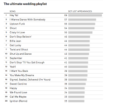 Wedding Song Playlist Is This The Ultimate Wedding Playlist Woman Getting Married