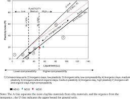 Casagrande Chart Mineralogical And Physicochemical Characterization Of Ngaye