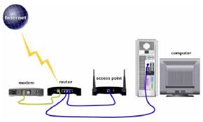 wireless access point vs router don t buy the wrong one wireless access point