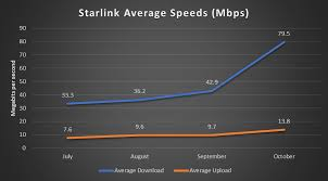 Starlink satellites utilize inputs from the department of defense's debris tracking system to autonomously perform maneuvers to avoid collisions with space debris and other spacecraft. Tested Spacex S Starlink Satellite Internet Service Is Fast But It Ll Cost You Pcmag