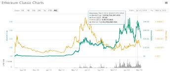Do Hard Forks Affect Cryptocurrencies Ethereum Rate Chart