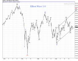 E Mini S P Midcap 400 Index Review Elliott Wave 5 0