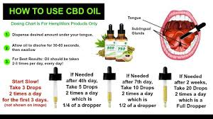 Hempworx Dosage Chart Why I Choose To Use Cbd And How I Narrowed It Down