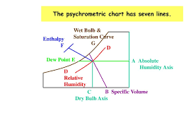 Psychrometric Chart Or Humidity Chart Ppt Video Online