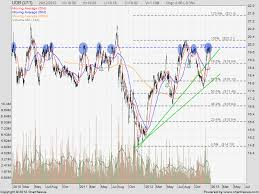 Uob Stock Price Chart Uob Bank Share Price Quote Stock Chart Technical Analysis