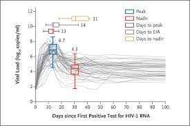 Hiv Viral Load Chart Prospective Study Of Acute Hiv 1 Infection In Adults In East