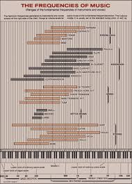 Frequentiebereik Van Muziek Audiofreak Playlists