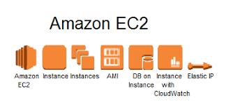 Amazon Elastic Compute Cloud Amazon Elastic Compute Cloud Amazon Ec2 Devopsdays