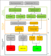 Psi Chart Methodology Flow Chart A Psi Post Processing Phase B