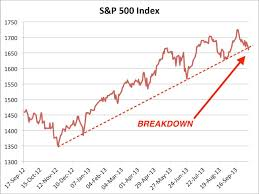 Spx Quote 53 Inspiration SP 24 Breaks Below Critical Trend Line Business Insider