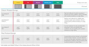 Mil Thickness Chart Chart Flexo Matco