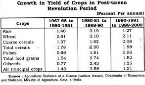 essay on green revolution in  growth in yield of crops in post green revolution period