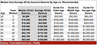Explaining Why The Median 401 K Retirement Balance By Age