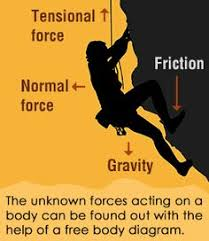 Image result for free friction in physics pics for commerciAL USE