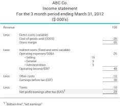 What Are Earnings After Tax Bdc Ca