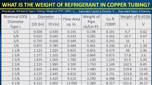 Refrigerant Piping Size Chart Comparison Between Vrv Vrf Brands Suppliers Uae
