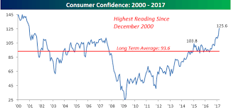 Chart Of The Day Consumer Confidence Blowout Bespoke