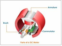 electric motor magnetic effects of electric current science help parts of dc motor and its working