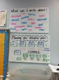 images about jr high creative writing ideas on pinterest   images about jr high creative writing ideas on pinterest  persuasive essays cause and effect essay and anchor charts