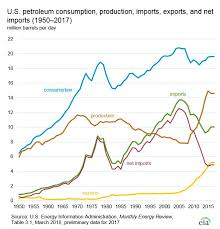 Us Oil Production And Imports Chart Us Oil Exports Boom To Record Level Surpassing Most Opec